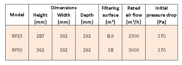 tabel RPH