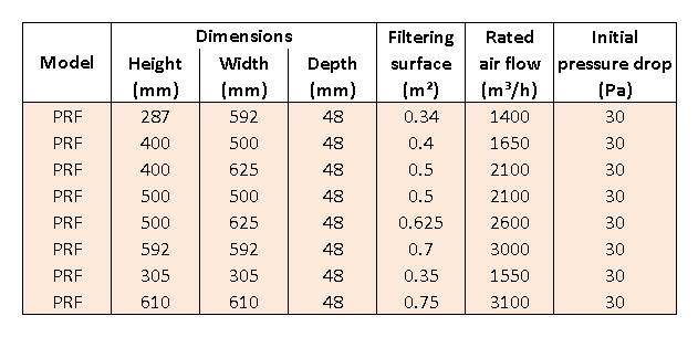 tabel prefilter