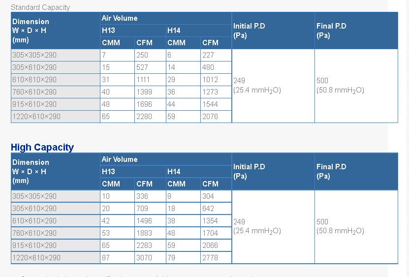 tabel separator hepa